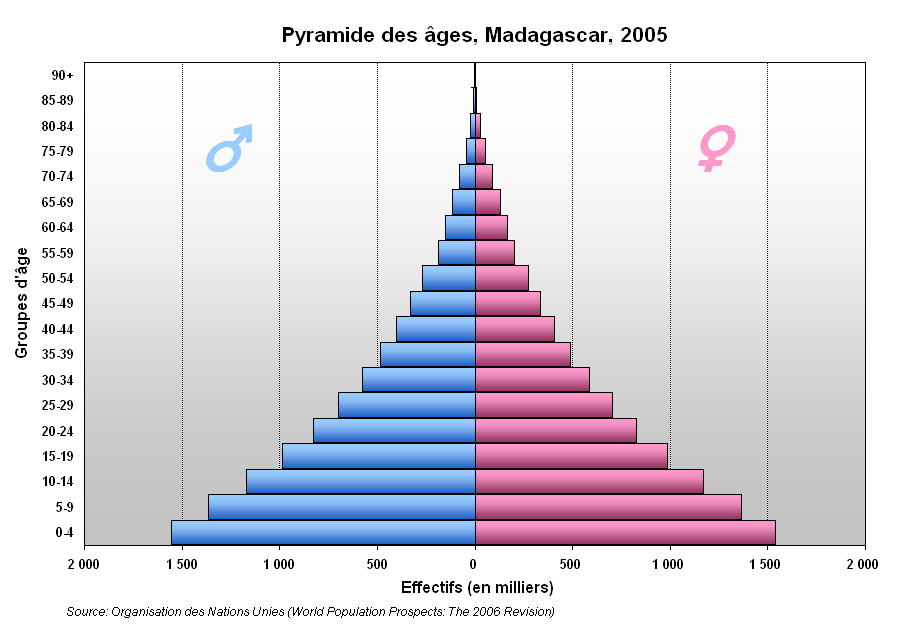Demographics of Rwanda - Wikipedia