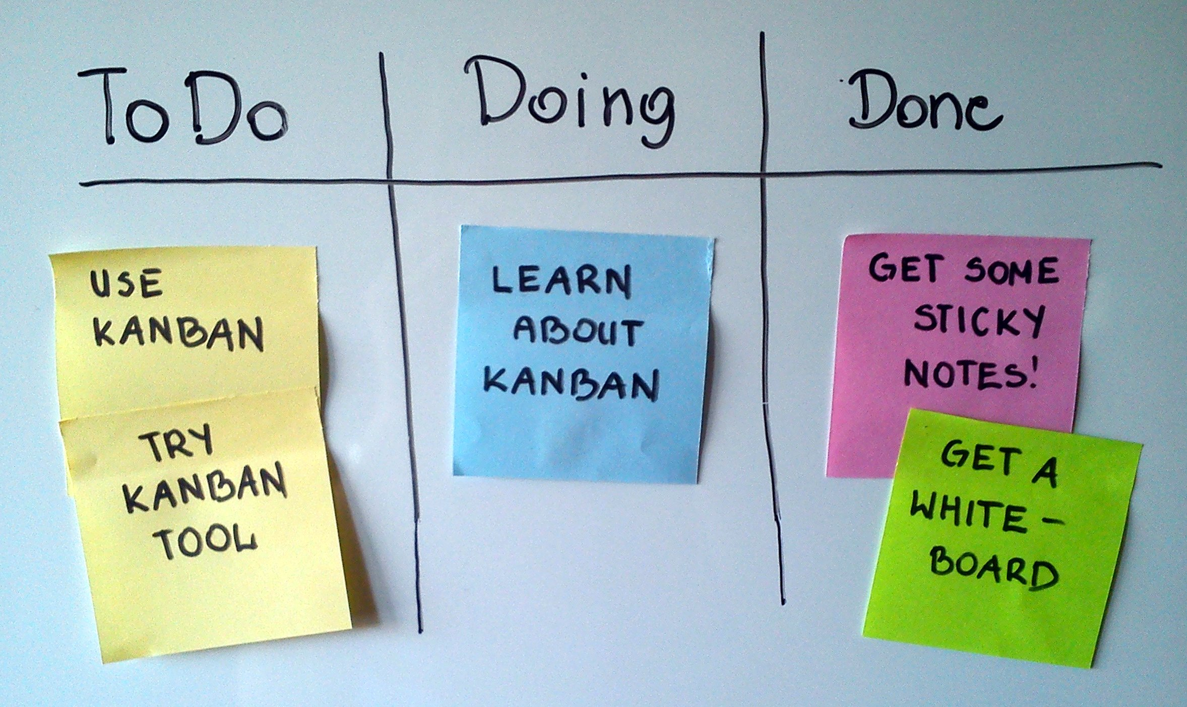 A simple Kanban board, illustrated. Source: Wikipedia