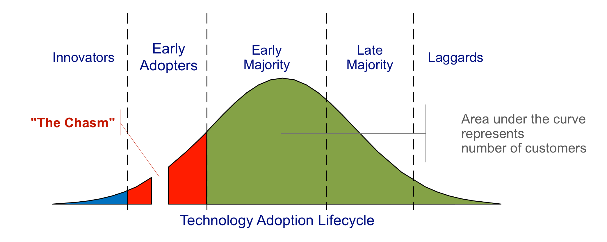 Moore's technology adoption lifecycle