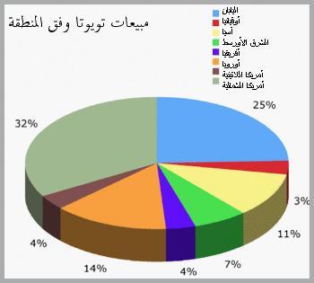 الوسم javafx على المنتدى منتدى مصر التقني Toyota_sales_ar