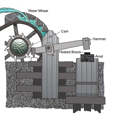 hammer mill working principle pdf