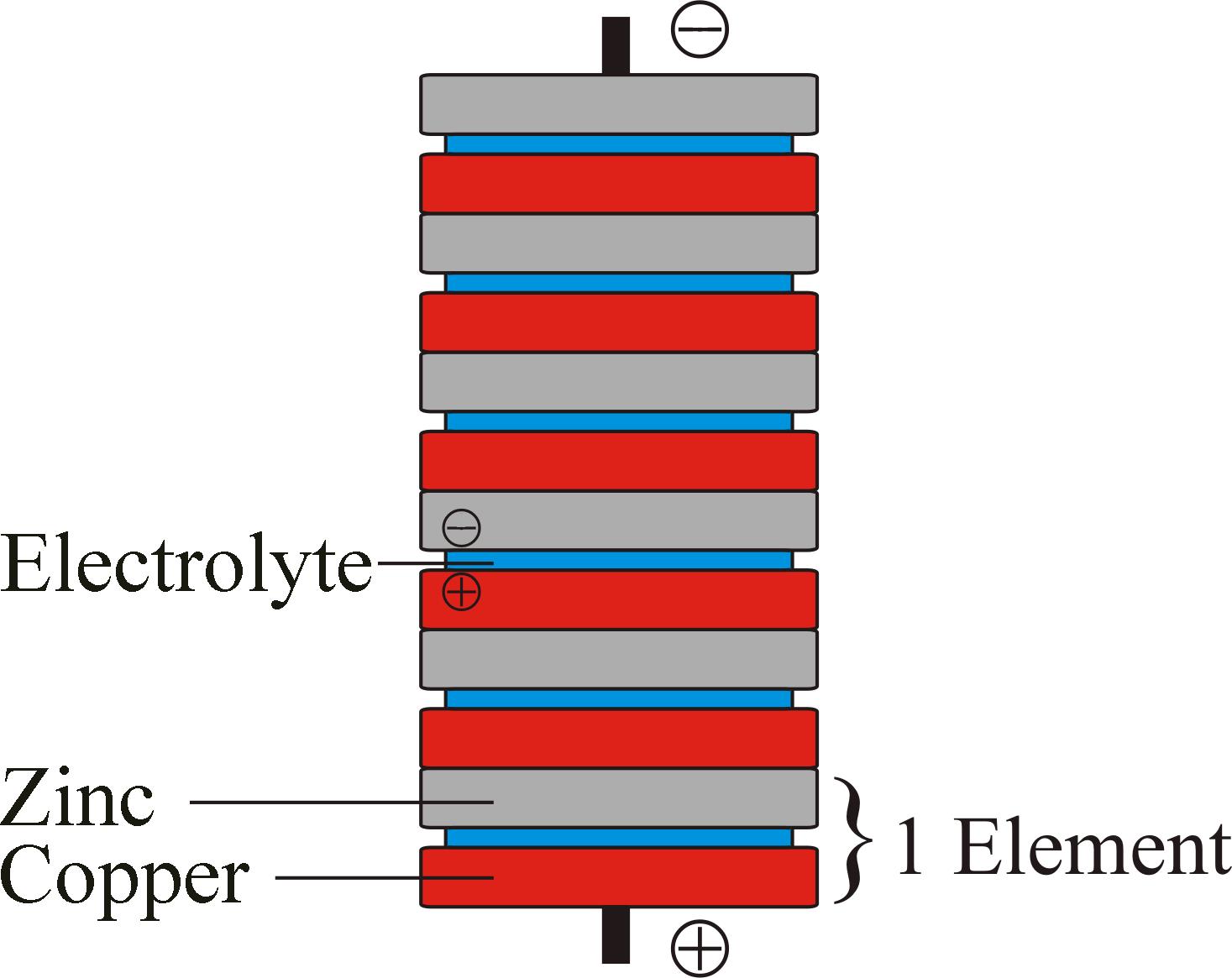 ダニエル ボルタ 電池 電池 電気化学(電池)