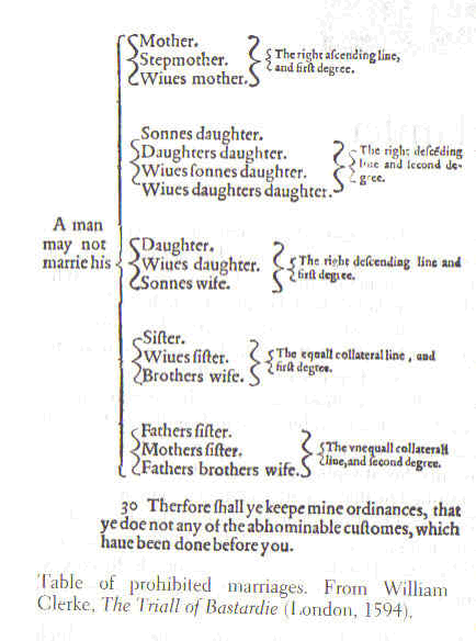 Table of prohibited marriages from The Trial of Bastardie by William Clerke. London, 1594 W.Clerke table.PNG