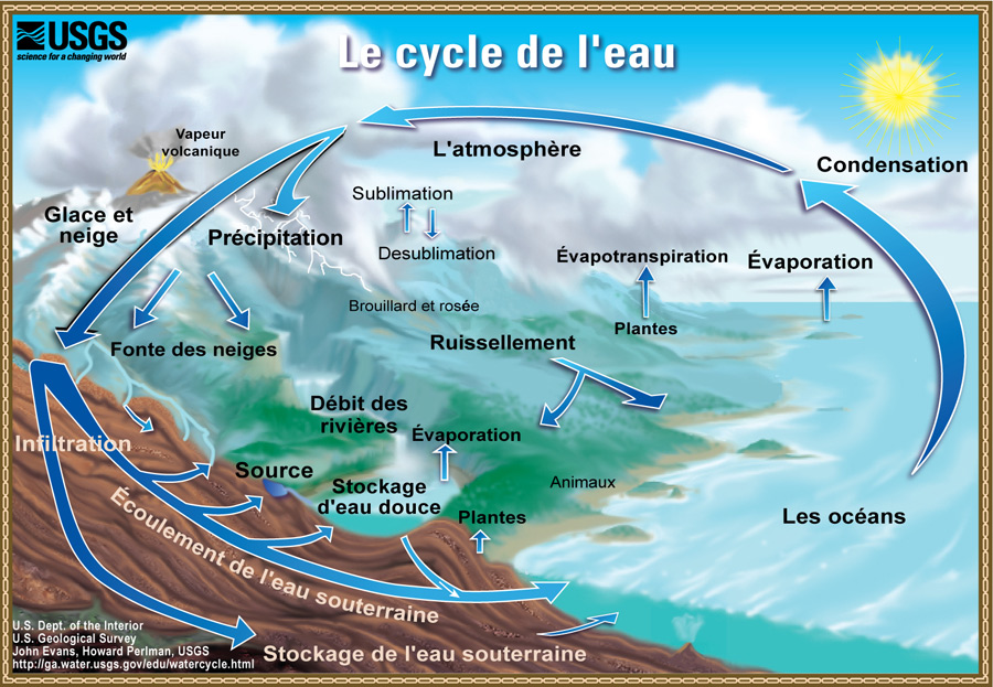 Watercycle​-french