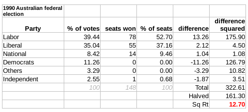 The Gallagher Index result: 12.7 1990 Election Australia Gallagher Index.png