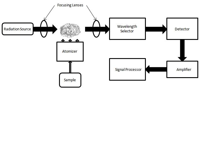 soubor blockdiagram jpg  u2013 wikipedie