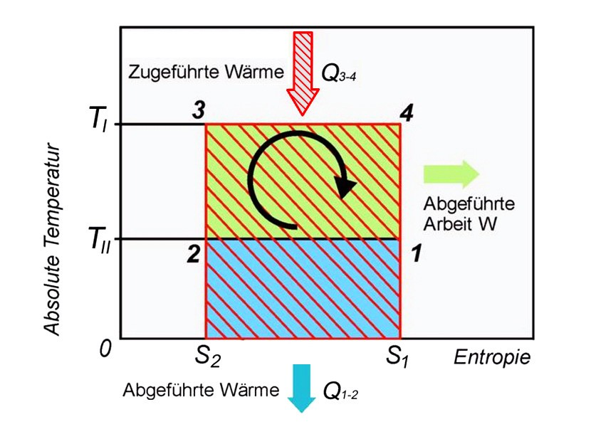 Datei:Der Carnot Prozess im TS-Diagramm.jpg – Wikipedia