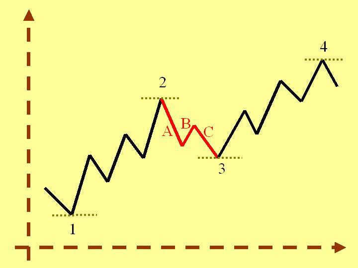 Diagrama de tendencias