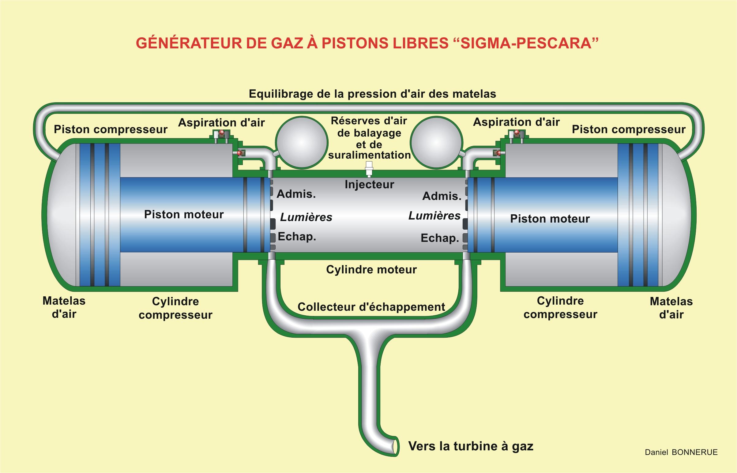 Filegnrateur De Gaz Pistons Libres Wikimedia Commons Engine Diagram Schedule