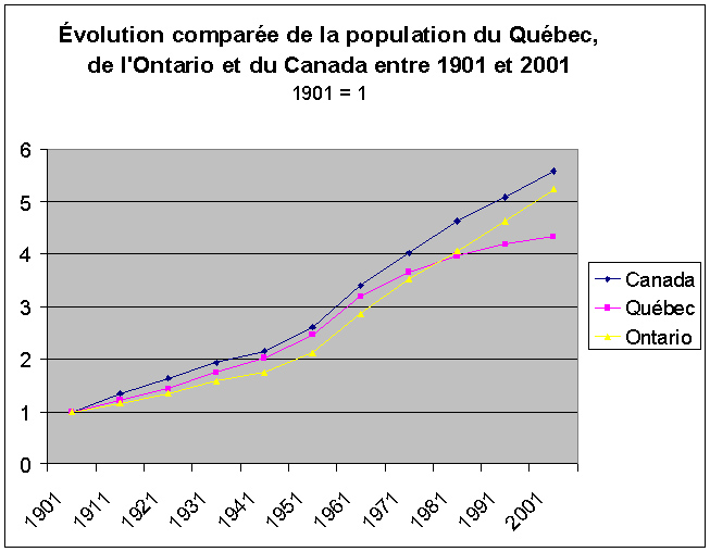 Quebec Population Graph File:graph-pop-québec.jpg
