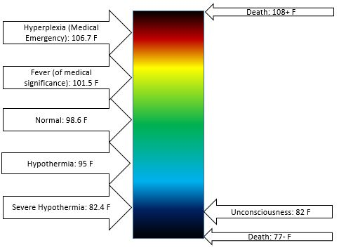 A diagram shows the temperatures in Fahrenheit at which various states of hypothermia and hyperthermia occur, relative to body temperature. From high to low temperature: Death at 108 and above, Hyperplexia (medical emergency) at 106.7, Fever (medical significance) 101.5, Normal 98.6, Hypothermia, 95, Severe Hypothermia, 82.4, Uncounsciousness 82, Death 77 and below.