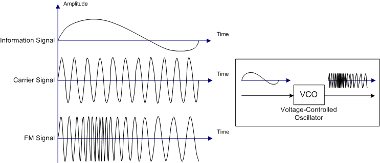 What is Frequency Modulation, FM