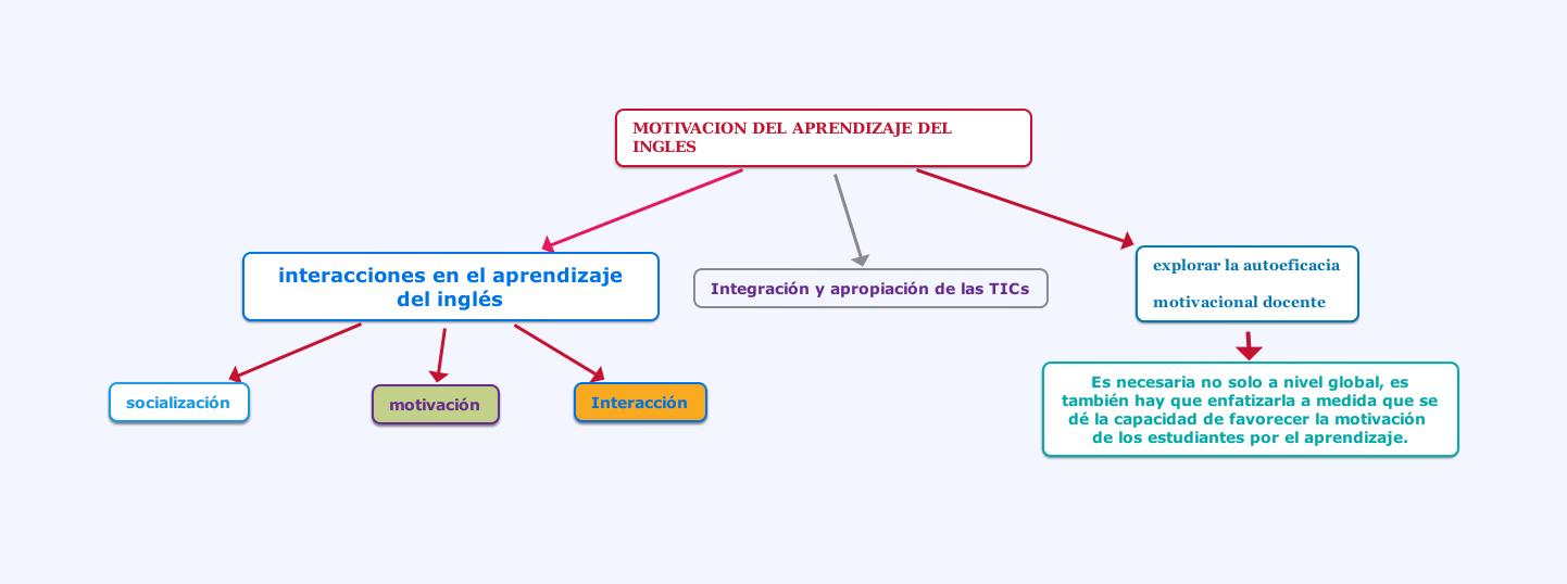 File Motivacion Del Aprendizaje Del Ingles Png Wikimedia