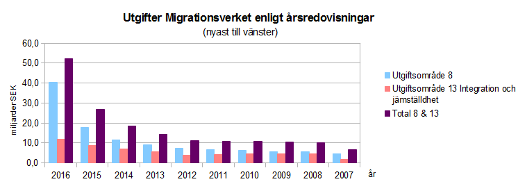 Flygtningestyrelsen udgifter 2007-2016