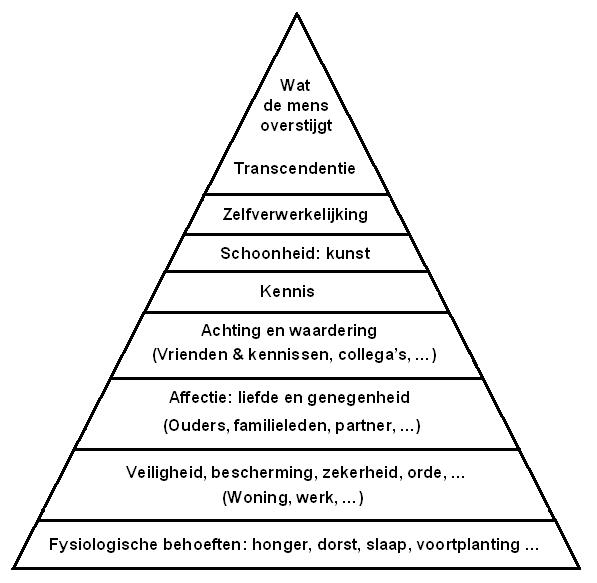 Maslow s hierarchy of needs never actually appears in maslow s