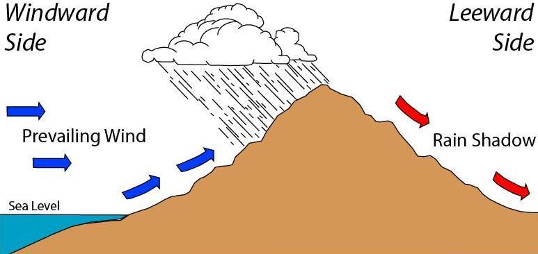 Rain Shadow Wikipedia