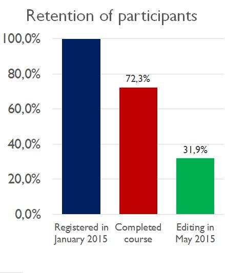 File:Senior Citizens 2015 survival metrics EN.png
