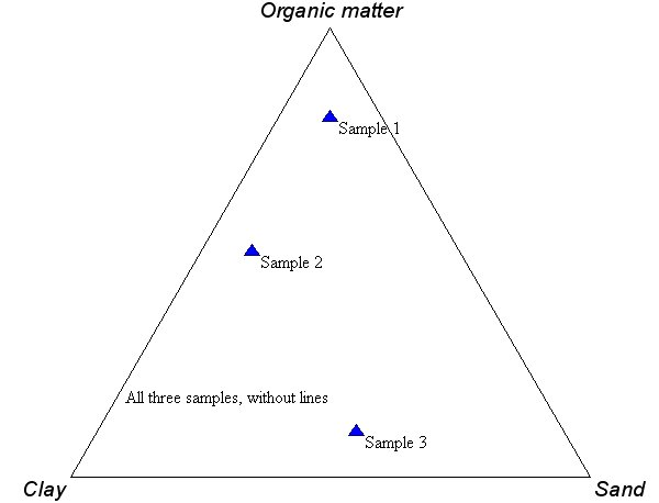 Plot Diagram Poster: Ternary.example.plot.5.jpg - Wikimedia Commons,Chart