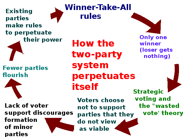 Diagram of the two-party system according to Jim Riley and Regis Publishing
