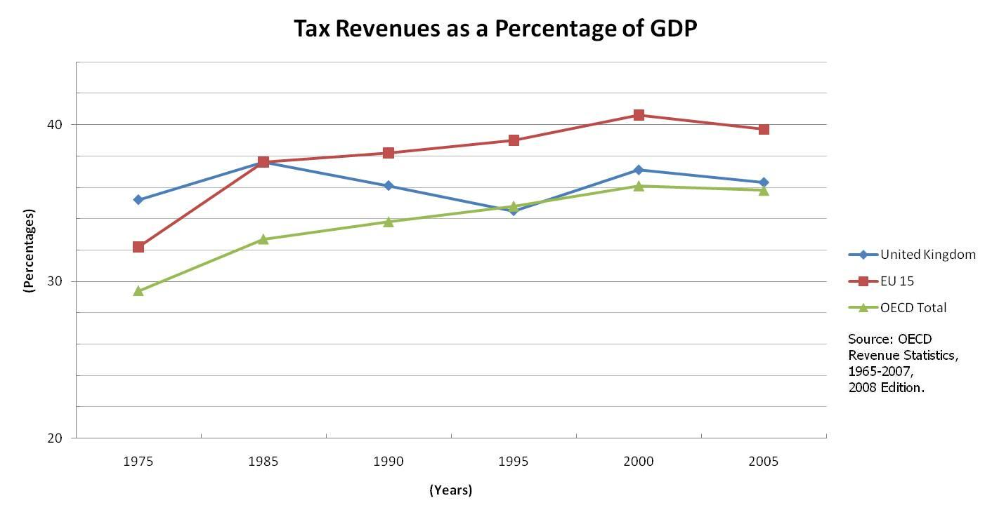how to work out percentage of revenue