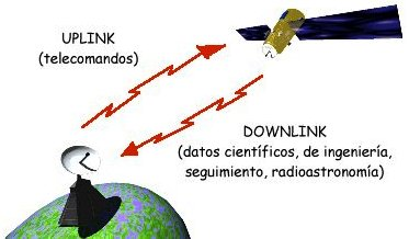 Feeder links, here: uplink / downlink Uplink y Downlink.jpg