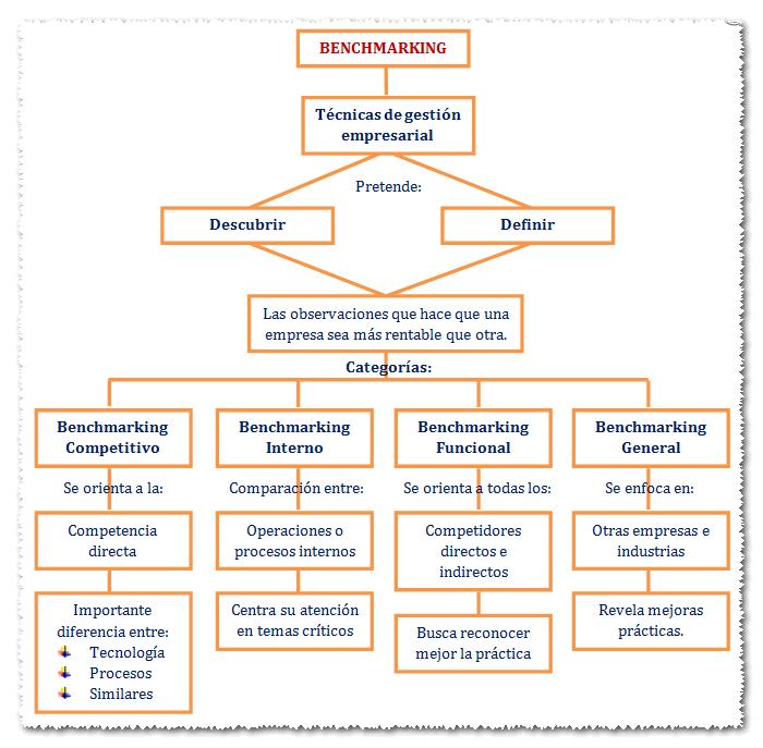 4 conocer los tipos benchmarking como metodo de evaluaci n stigestionydesarrollo - Esquema caso practico trabajo social ...