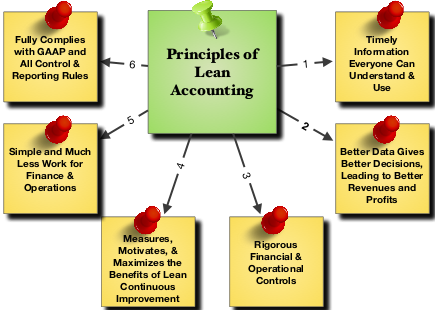 accounting for lean manufacturing by