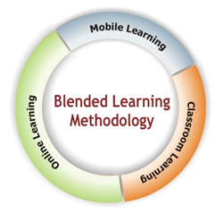 English: Blended learning methodology graphic; classroom, online, & mobile learning