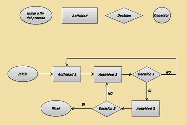 Diagrama_de_flujo_de_procesos diagrama de flujo de procesos on chrysler crossfire wiring diagram