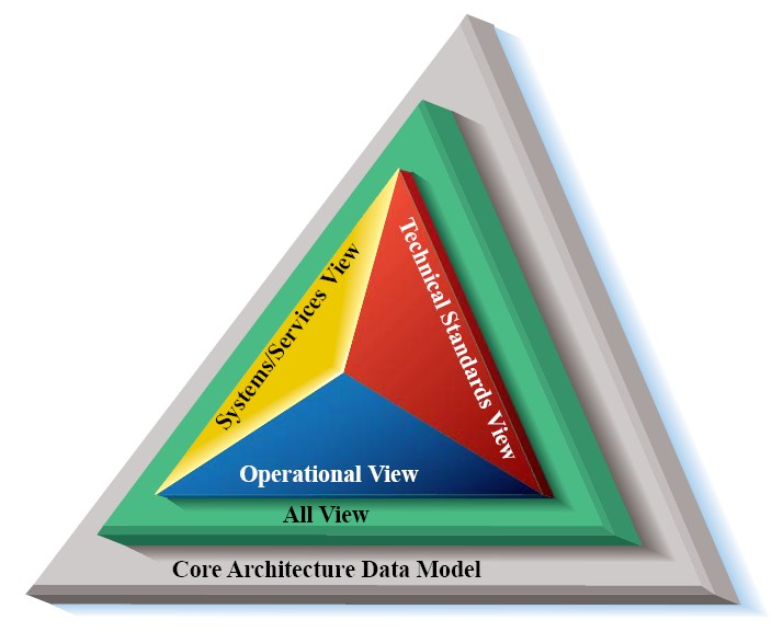 Department Of Defense Architecture Framework Wikipedia