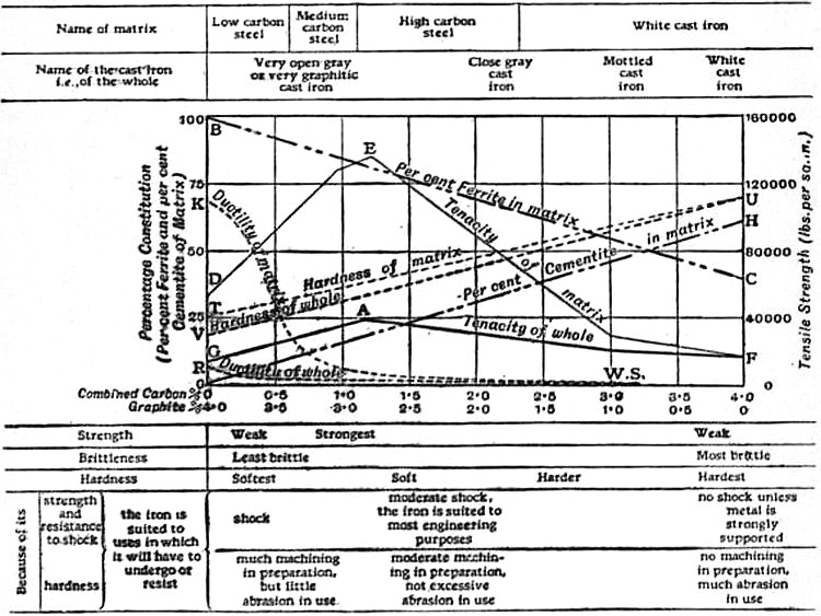 EB1911 Iron and Steel - Fig. 28.—Physical Properties of Cast Iron.jpg