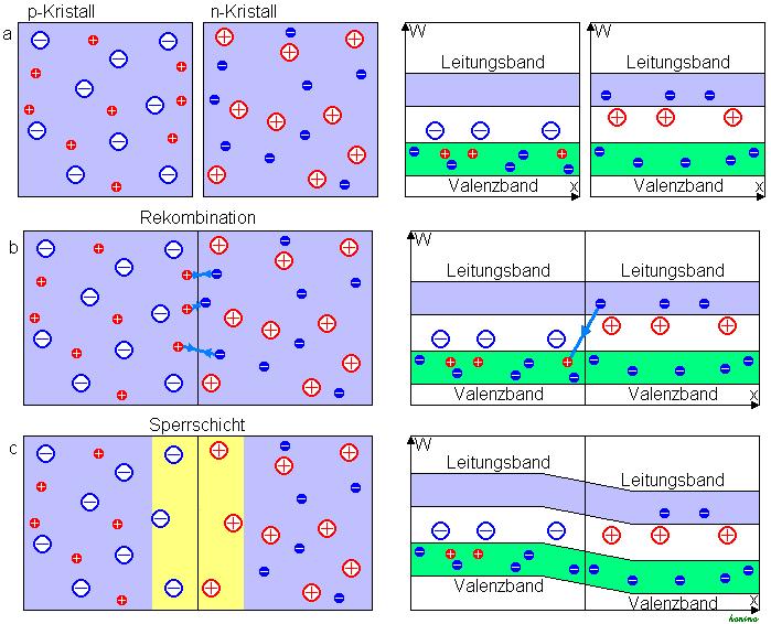 Halbleiter Wiki