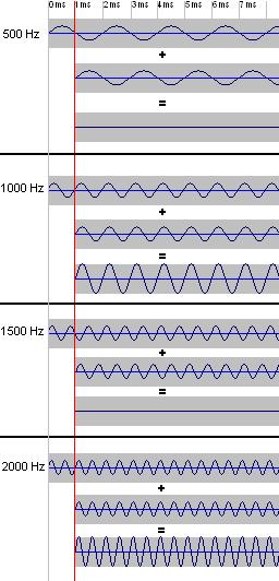 Effecten van een kamfilter van 1 ms op een toon van 500, 1000, 1500 en 2000 Hz.