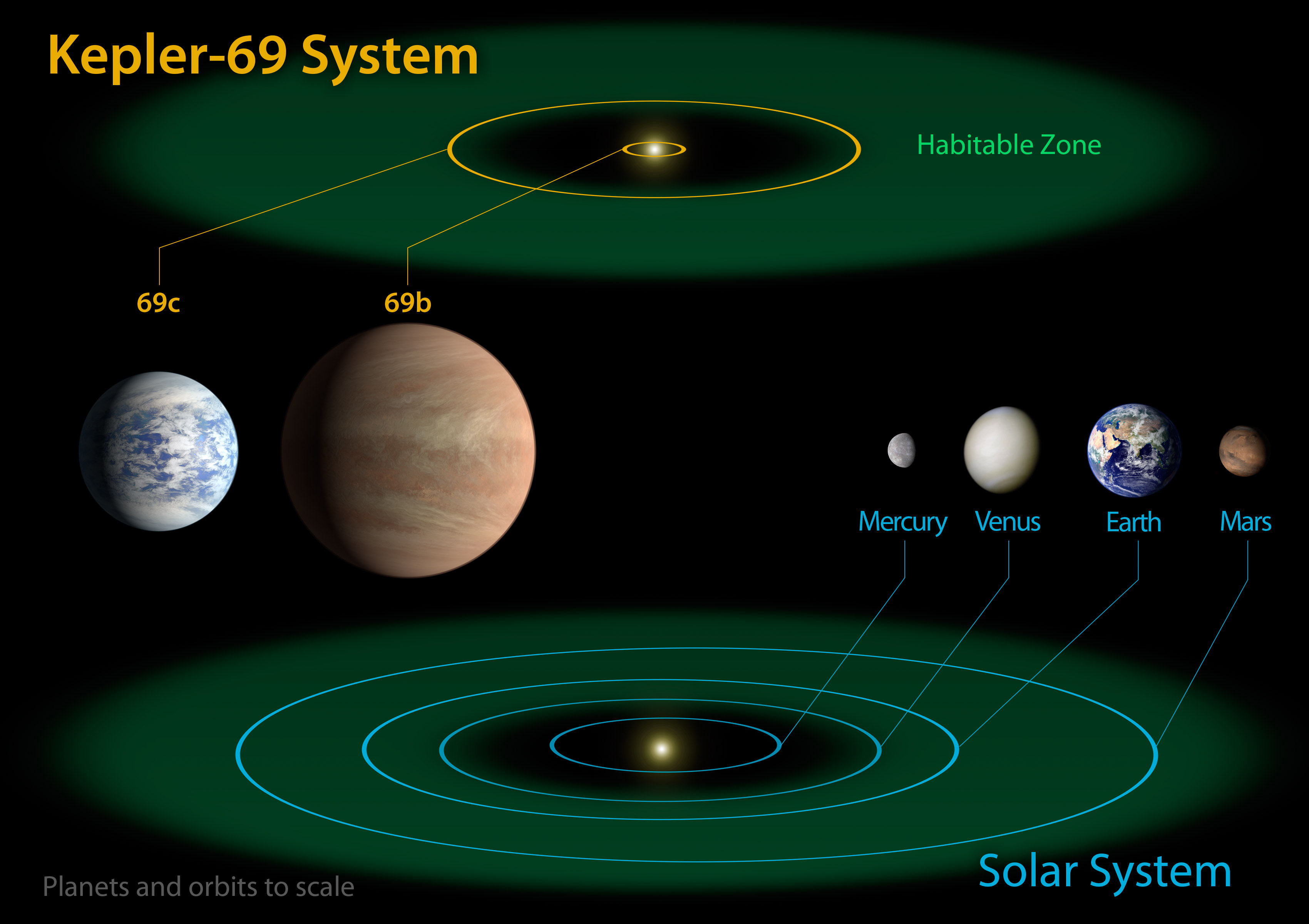 10 Planets in the Habitable Zone | Irfan's Blog