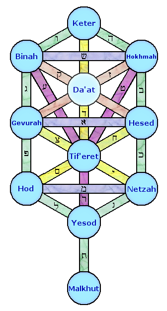 The Qabalah (Kabbalah) tree with the hidden Sefirot Da'at