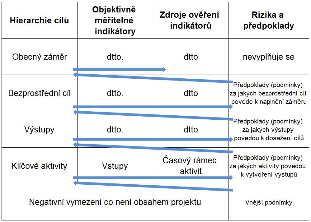 filelogical framework matrix