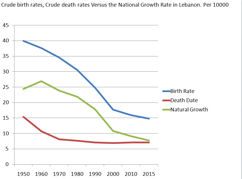 Natural Growth Rate in Lebanon throughout years