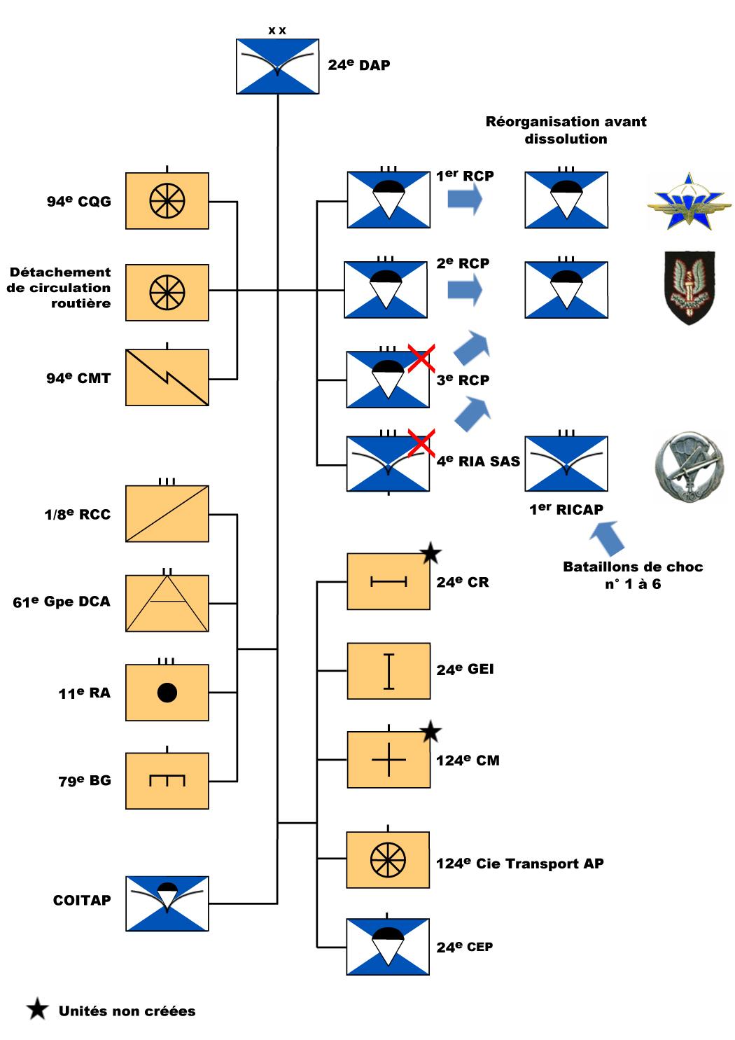 24e DAP (24e division aéroportée) Organigramme_24e_DAP