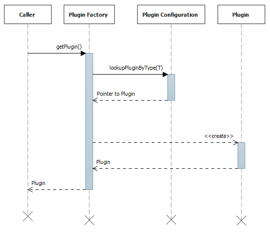 file plugin sequence diagram png   wikimedia commonsfile plugin sequence diagram png