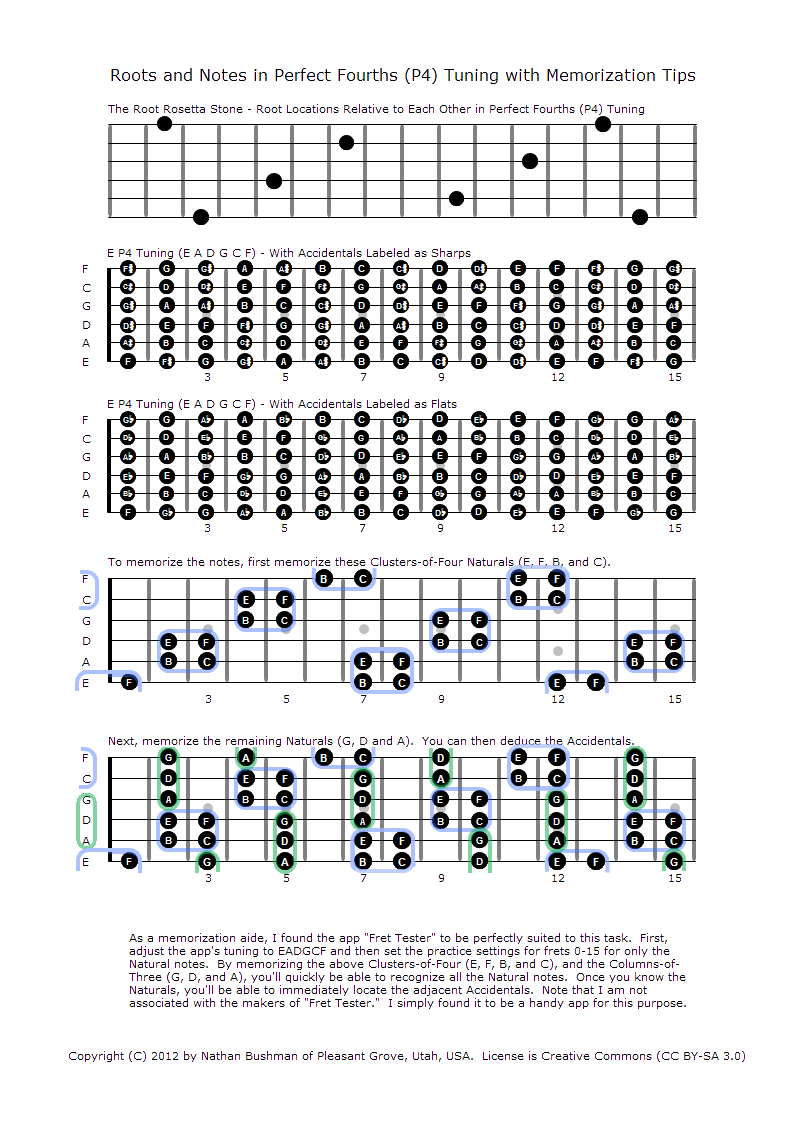 file roots and notes in perfect fourths p4 tuning with