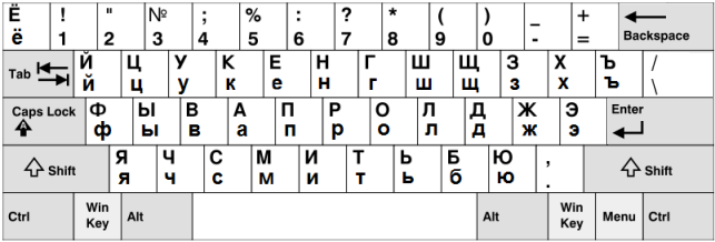 d20857d6836 Forum Comments - Russian: the Alphabet and the Keyboard - Duolingo