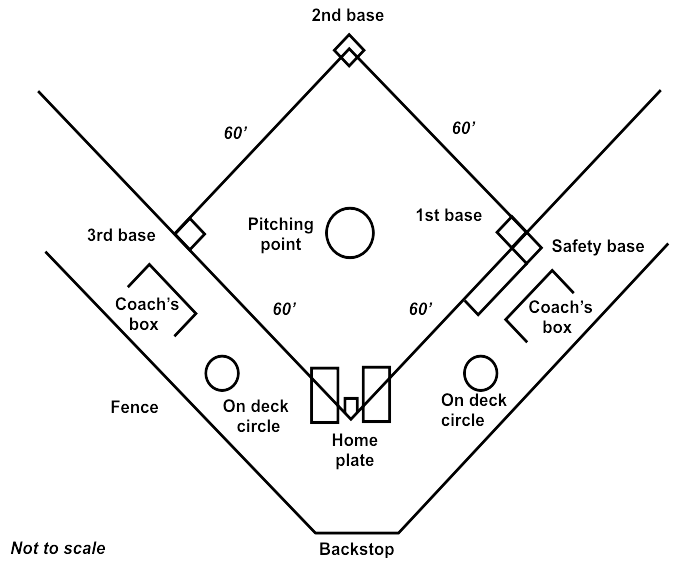 File softball diamond wikimedia commons for Baseball position chart template