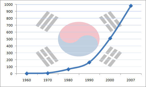File:South Korea's GDP (nominal) growth from 1960 to 2007.png