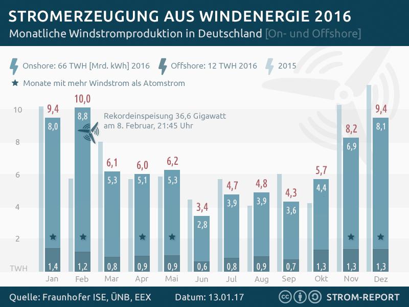 Windenergie – Wikipedia
