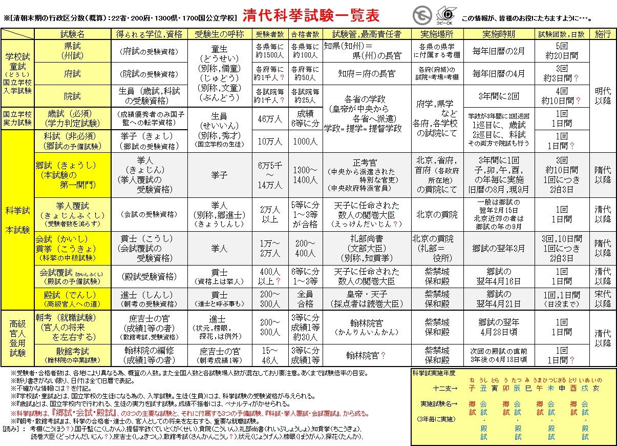 File:清代科挙試験一覧表.jpg