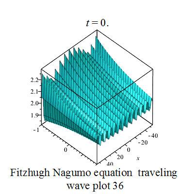Fitzhugh Nagumo Equation File 1 Fitzhugh Nagumo Plot 9