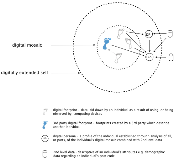 File:Centric Model of Digitally Extended Self with key for Wikipedia.png