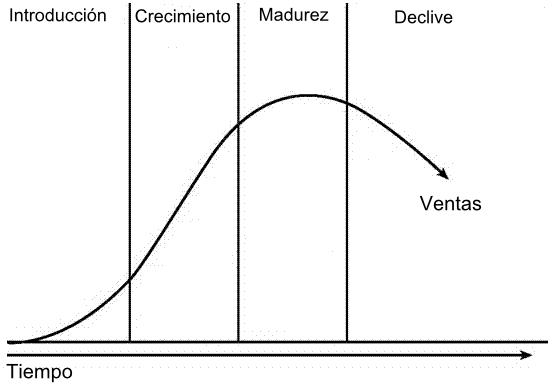 Resultado de imagen de ciclo de vida de producto