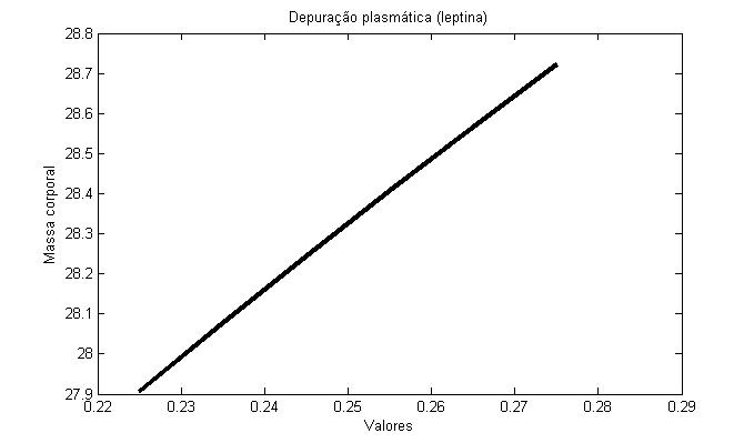 Ficheiro:Clearance rate in leptin model (graph).jpg