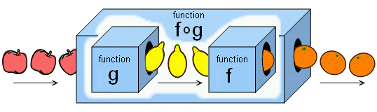Composite Function Box.PNG